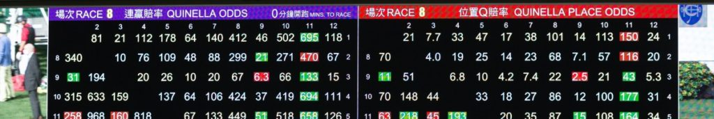 The tote board from Race 8 at Happy Valley Racecourse on May 6, 2020 in Hong Kong