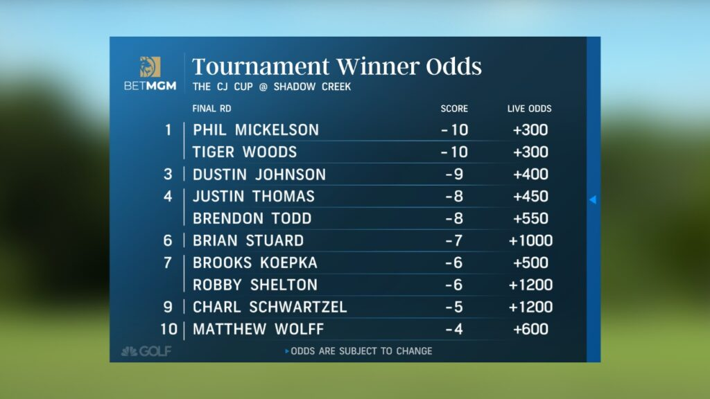 Telecast showing the PGA tournament winner odds for the CJ Cup at Shadow Creek.